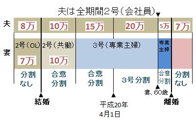 離婚時年金分割の具体例