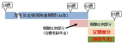 長期加入特例者の支給バターン1