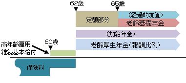 長期加入特例の老齢厚生年金の受給例