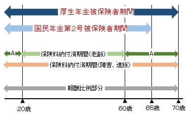 厚生年金の被保険者期間及び第2号被保険者期間と老齢年金の関係