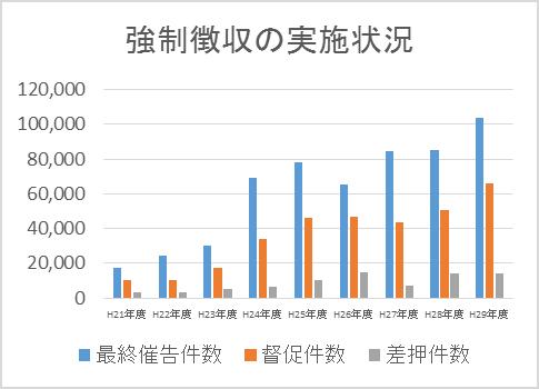 平成28年度までのの強制徴収実施状況グラフ