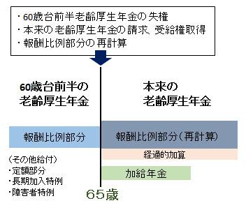 老齢厚生年金の概要図