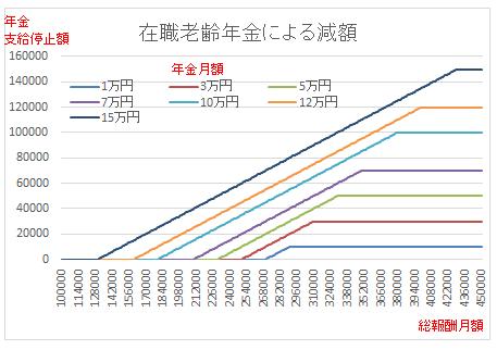 所得別の在職老齢年金減額のグラフ