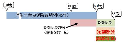 長期加入特例者の支給バターン2
