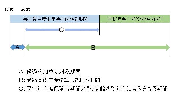 厚生年金の経過的加算の例示