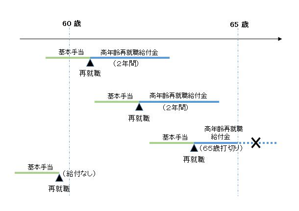 高年齢再就職給付金の支給期間の事例