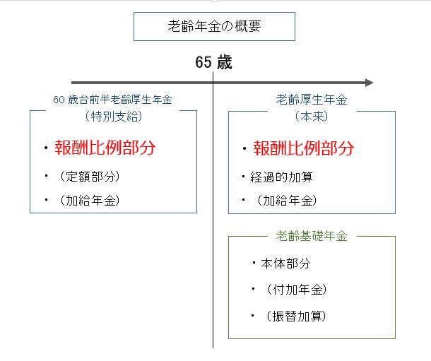 老齢年金の概要図_報酬比例部分