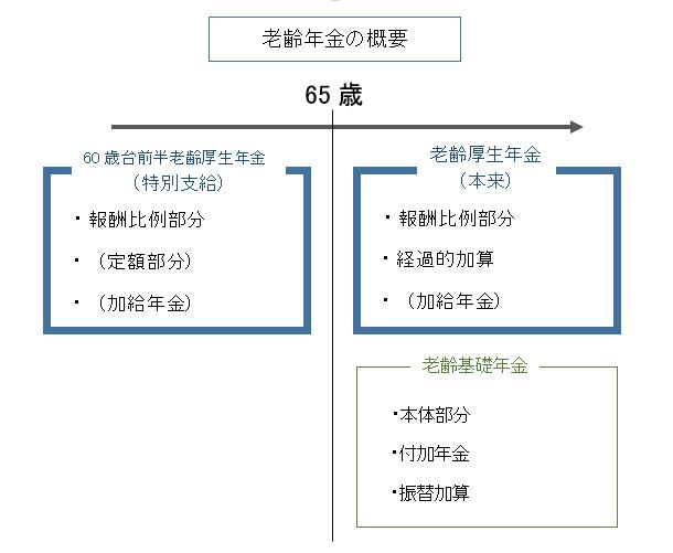 老齢年金の概要図